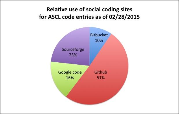 socialcodingsitepercentages