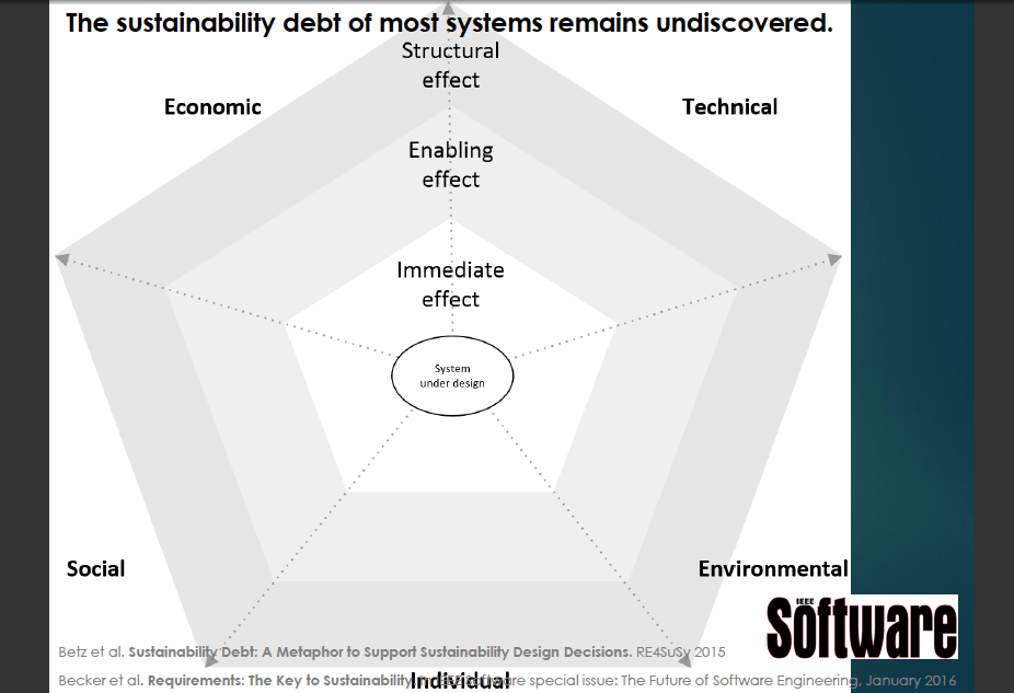 Sustainability debt model across realms and widening effects