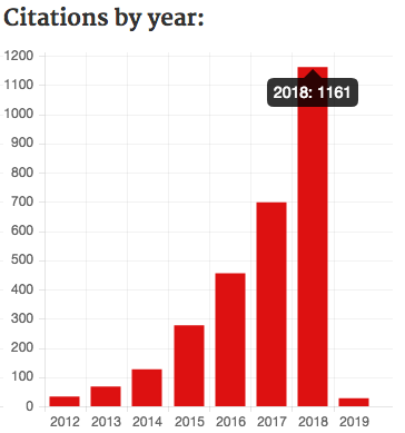 bar chart showing citations to ASCL entries per year as of December 5, 2018, with the 2018 bar labeled with 1,161 citations