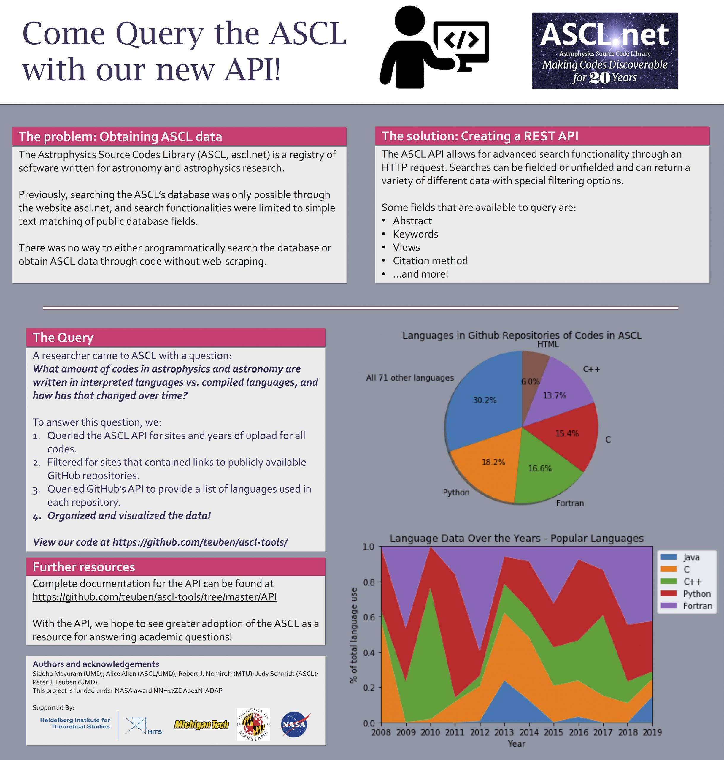 Poster about ASCL API